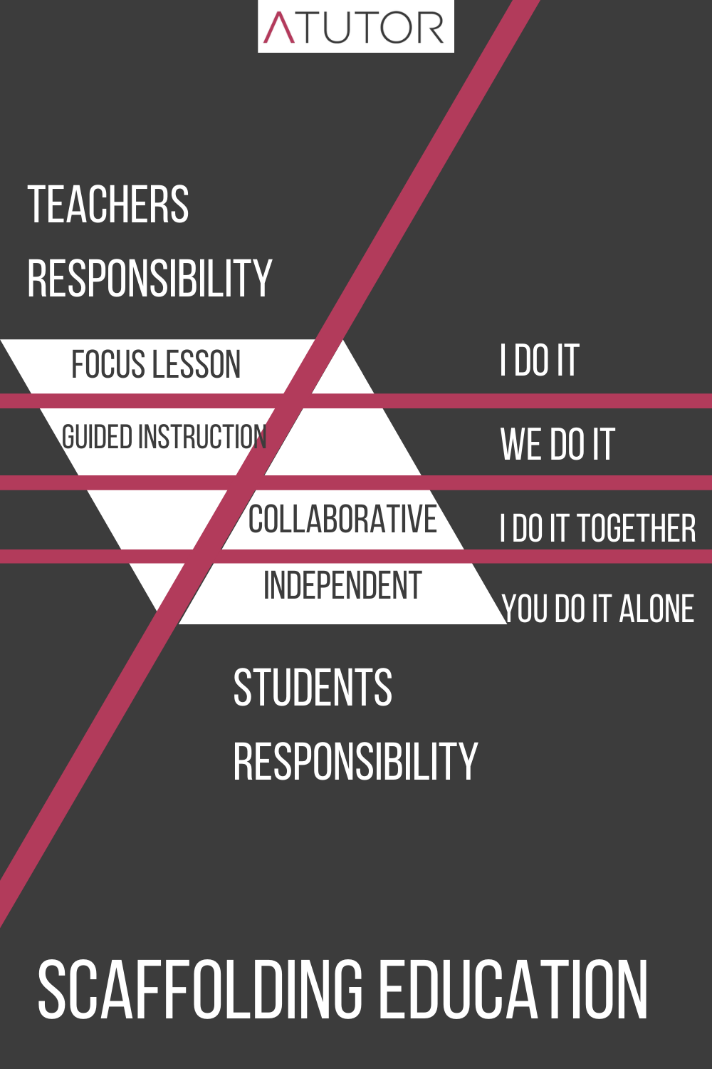 Responsibilities of Scaffolding in Education