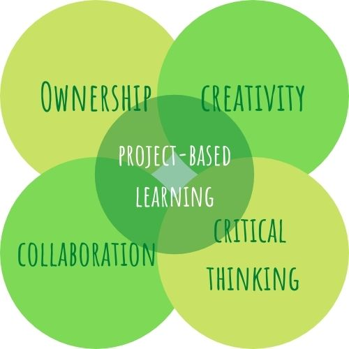 PBL ownership creativity collaboration critical thinking